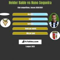 Helder Balde vs Nuno Sequeira h2h player stats