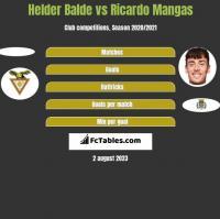 Helder Balde vs Ricardo Mangas h2h player stats