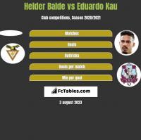 Helder Balde vs Eduardo Kau h2h player stats