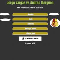 Jorge Vargas vs Andres Ibarguen h2h player stats