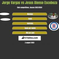Jorge Vargas vs Jesus Alonso Escoboza h2h player stats