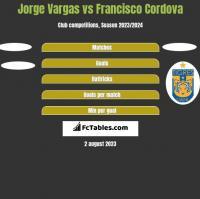Jorge Vargas vs Francisco Cordova h2h player stats