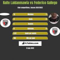 Ralte Laldanmawia vs Federico Gallego h2h player stats