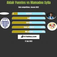 Aldair Fuentes vs Mamadou Sylla h2h player stats
