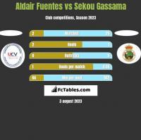 Aldair Fuentes vs Sekou Gassama h2h player stats
