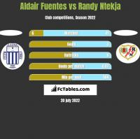 Aldair Fuentes vs Randy Ntekja h2h player stats