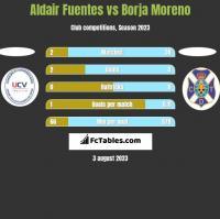 Aldair Fuentes vs Borja Moreno h2h player stats