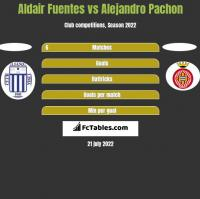 Aldair Fuentes vs Alejandro Pachon h2h player stats