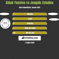 Aldair Fuentes vs Joaquin Zeballos h2h player stats