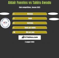 Aldair Fuentes vs Tahiru Awudu h2h player stats