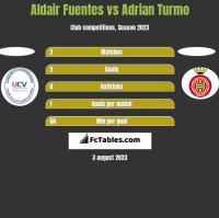 Aldair Fuentes vs Adrian Turmo h2h player stats
