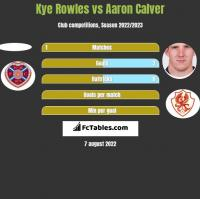 Kye Rowles vs Aaron Calver h2h player stats