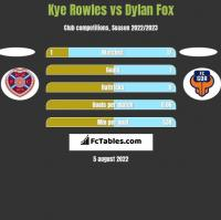 Kye Rowles vs Dylan Fox h2h player stats
