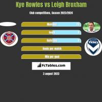 Kye Rowles vs Leigh Broxham h2h player stats