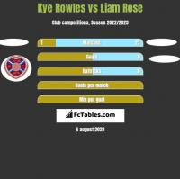 Kye Rowles vs Liam Rose h2h player stats