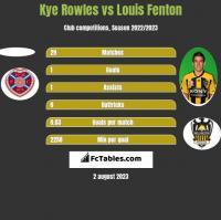 Kye Rowles vs Louis Fenton h2h player stats