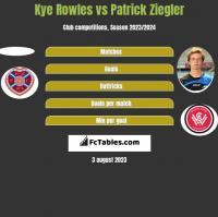 Kye Rowles vs Patrick Ziegler h2h player stats
