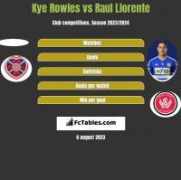 Kye Rowles vs Raul Llorente h2h player stats