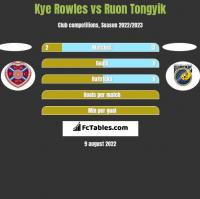 Kye Rowles vs Ruon Tongyik h2h player stats