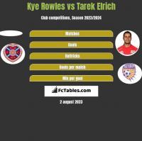 Kye Rowles vs Tarek Elrich h2h player stats