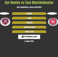 Kye Rowles vs Tass Mourdoukoutas h2h player stats