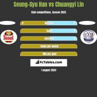 Seung-Gyu Han vs Chuangyi Lin h2h player stats