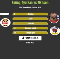 Seung-Gyu Han vs Elkeson h2h player stats