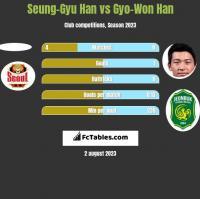Seung-Gyu Han vs Gyo-Won Han h2h player stats