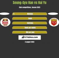 Seung-Gyu Han vs Hai Yu h2h player stats