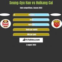 Seung-Gyu Han vs Huikang Cai h2h player stats