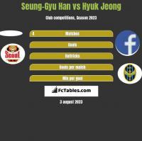 Seung-Gyu Han vs Hyuk Jeong h2h player stats
