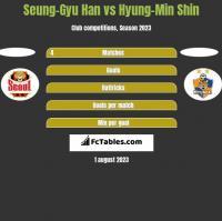 Seung-Gyu Han vs Hyung-Min Shin h2h player stats