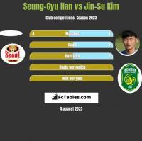 Seung-Gyu Han vs Jin-Su Kim h2h player stats