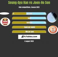 Seung-Gyu Han vs Joon-Ho Son h2h player stats
