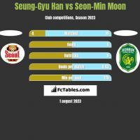 Seung-Gyu Han vs Seon-Min Moon h2h player stats
