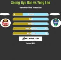 Seung-Gyu Han vs Yong Lee h2h player stats