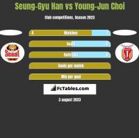 Seung-Gyu Han vs Young-Jun Choi h2h player stats