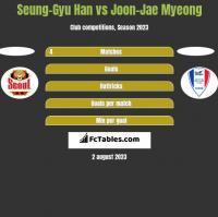 Seung-Gyu Han vs Joon-Jae Myeong h2h player stats