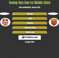 Seung-Gyu Han vs Binbin Chen h2h player stats