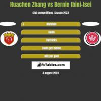 Huachen Zhang vs Bernie Ibini-Isei h2h player stats