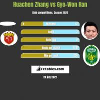 Huachen Zhang vs Gyo-Won Han h2h player stats
