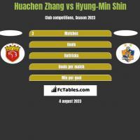 Huachen Zhang vs Hyung-Min Shin h2h player stats