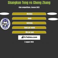 Shangkun Teng vs Chong Zhang h2h player stats