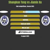 Shangkun Teng vs Jiamin Xu h2h player stats