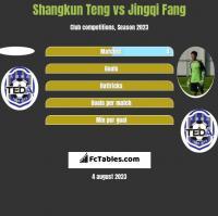 Shangkun Teng vs Jingqi Fang h2h player stats