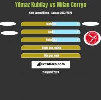 Yilmaz Kubilay vs Milan Corryn h2h player stats