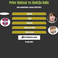 Peter Kolesar vs Andrija Balic h2h player stats