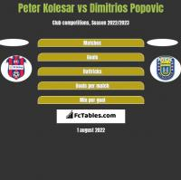 Peter Kolesar vs Dimitrios Popovic h2h player stats