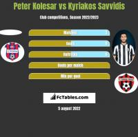 Peter Kolesar vs Kyriakos Savvidis h2h player stats