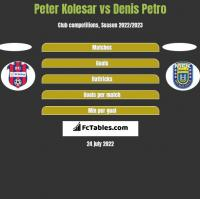 Peter Kolesar vs Denis Petro h2h player stats